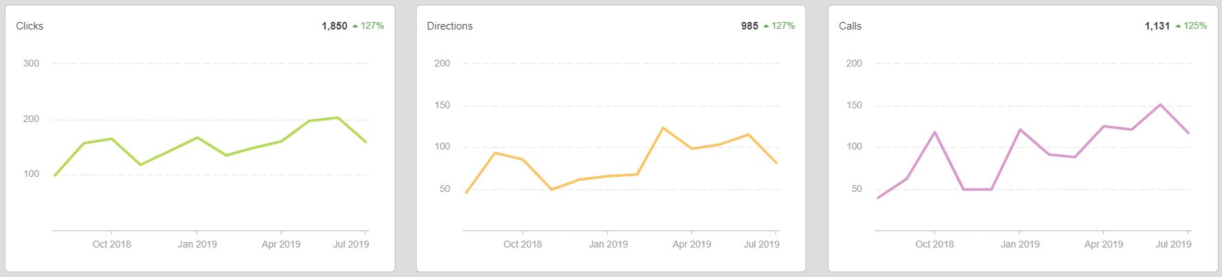 All time Local SEO Results